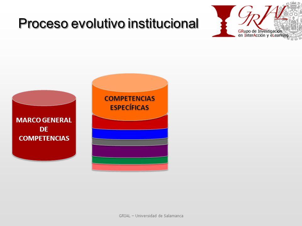 Proceso evolutivo institucional GRIAL – Universidad de Salamanca MARCO GENERAL DE COMPETENCIAS COMPETENCIAS ESPECÍFICAS