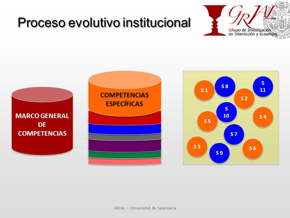 Proceso evolutivo institucional GRIAL – Universidad de Salamanca MARCO GENERAL DE COMPETENCIAS COMPETENCIAS ESPECÍFICAS S 5 S 4 S 3 S 2 S 1 S 6 S 8 S 7 S 9 S 10 S 11