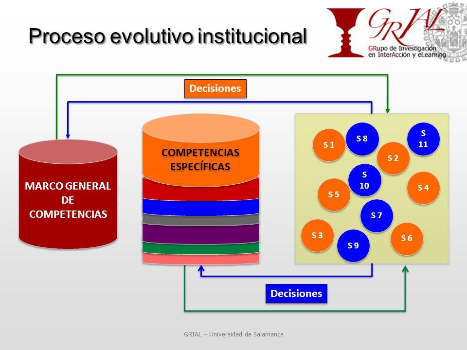 Proceso evolutivo institucional GRIAL – Universidad de Salamanca MARCO GENERAL DE COMPETENCIAS COMPETENCIAS ESPECÍFICAS S 5 S 4 S 3 S 2 S 1 S 6 S 8 S 7 S 9 S 10 S 11 Decisiones