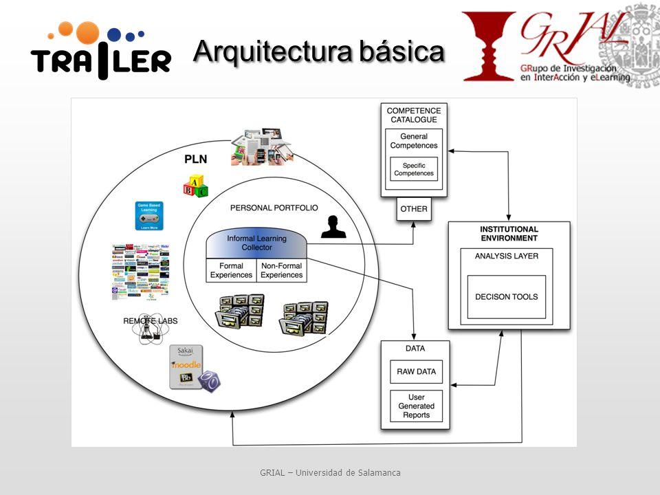 Arquitectura básica GRIAL – Universidad de Salamanca