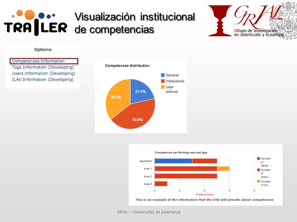 Visualización institucional de competencias GRIAL – Universidad de Salamanca