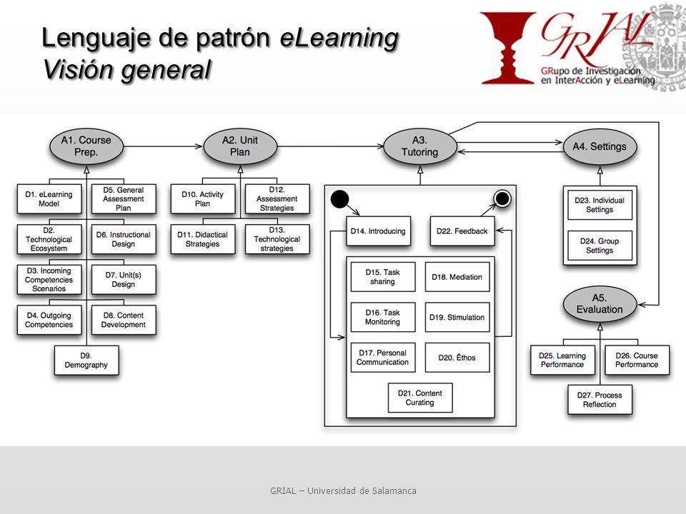 Lenguaje de patrón eLearning Visión general