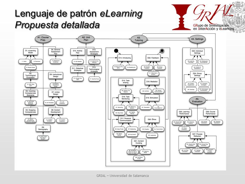 Lenguaje de patrón eLearning Propuesta detallada