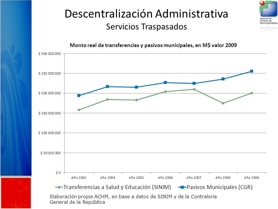 Descentralización Administrativa Servicios Traspasados Elaboración propia ACHM, en base a datos de SINIM y de la Contraloría General de la República