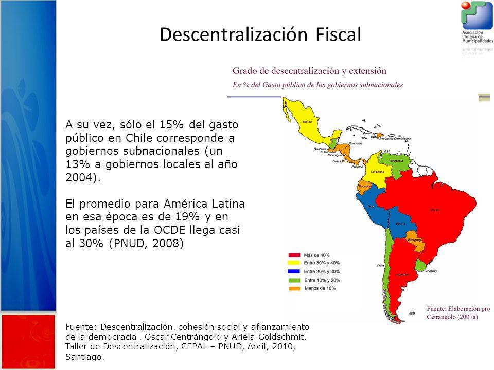 Descentralización Fiscal Fuente: Descentralización, cohesión social y afianzamiento de la democracia.