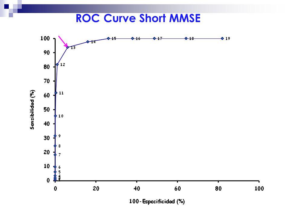 ROC Curve Short MMSE