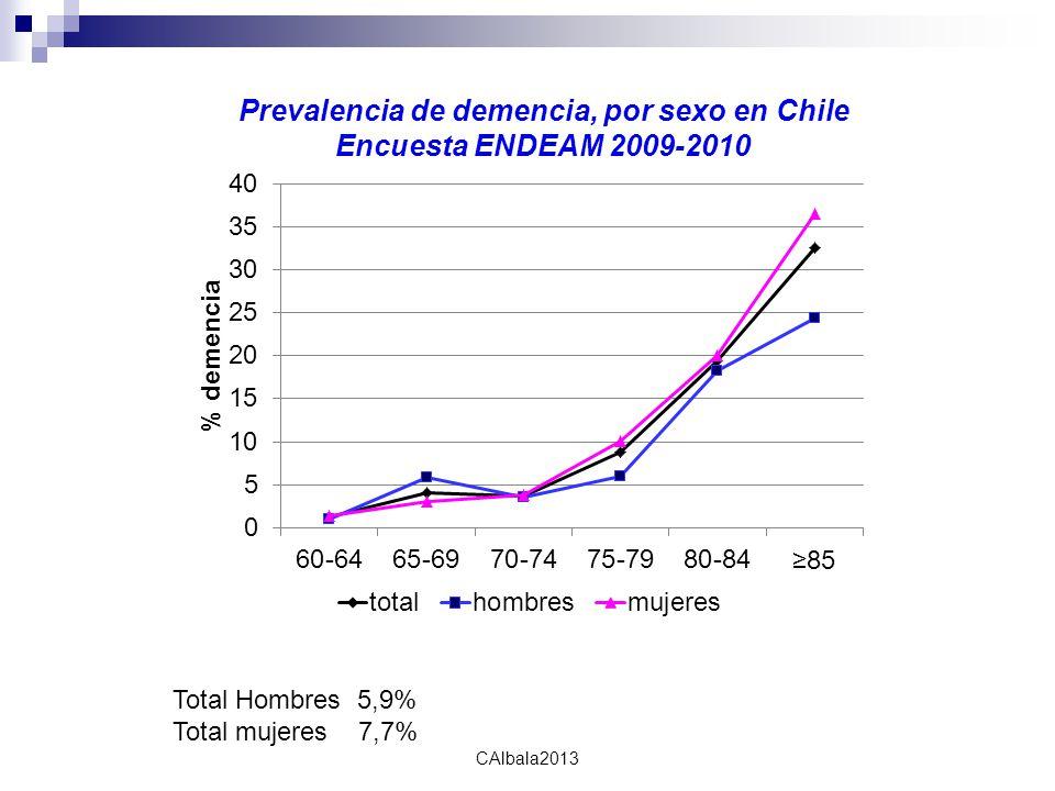 calbala2010 CAlbala2013 Prevalencia de demencia, por sexo en Chile Encuesta ENDEAM 2009-2010 Total Hombres 5,9% Total mujeres 7,7%