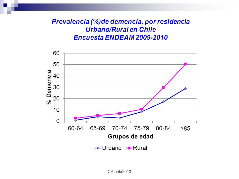 calbala2010 CAlbala2013 Prevalencia (%)de demencia, por residencia Urbano/Rural en Chile Encuesta ENDEAM 2009-2010