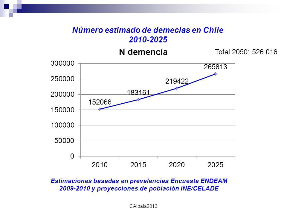 calbala2010 CAlbala2013 Número estimado de demecias en Chile 2010-2025 Total 2050: 526.016 Estimaciones basadas en prevalencias Encuesta ENDEAM 2009-2010 y proyecciones de población INE/CELADE