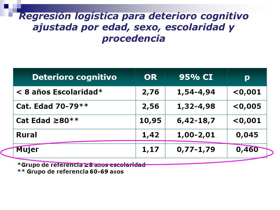 calbala2010 Regresión logística para deterioro cognitivo ajustada por edad, sexo, escolaridad y procedencia *Grupo de referencia ≥8 a ñ os escolaridad ** Grupo de referencia 60-69 a ñ os Deterioro cognitivoOR95% CIp < 8 años Escolaridad*2,761,54-4,94<0,001 Cat.