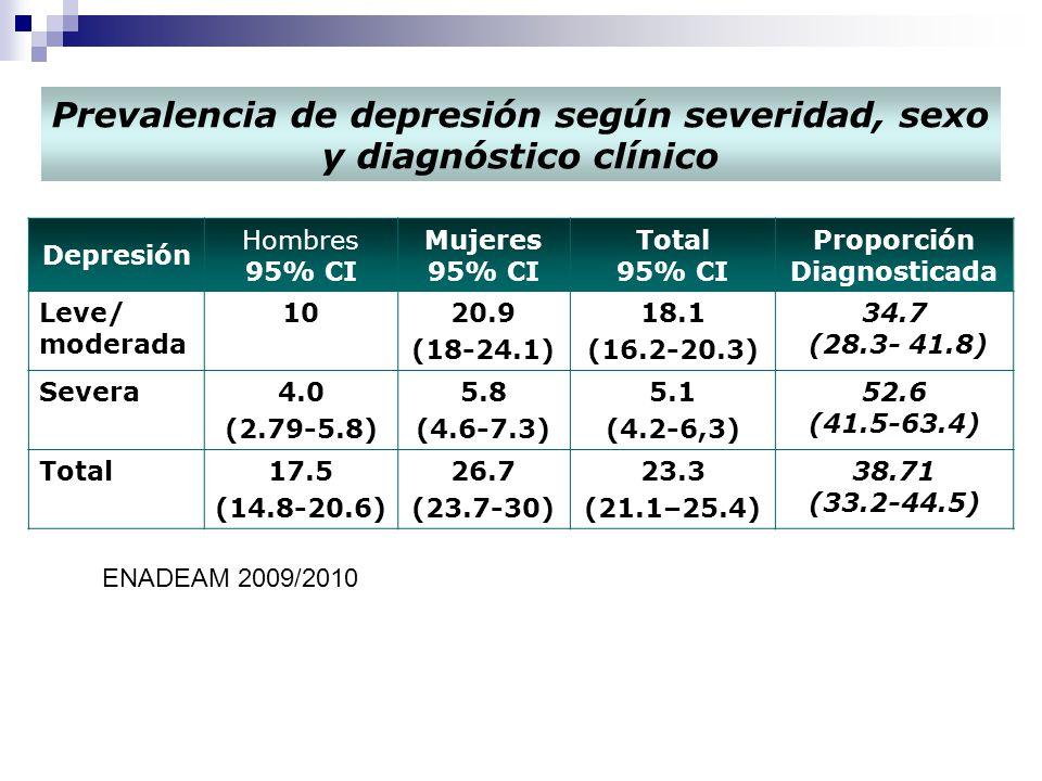 calbala2010 Depresión Hombres 95% CI Mujeres 95% CI Total 95% CI Proporción Diagnosticada Leve/ moderada 1020.9 (18-24.1) 18.1 (16.2-20.3) 34.7 (28.3- 41.8) Severa4.0 (2.79-5.8) 5.8 (4.6-7.3) 5.1 (4.2-6,3) 52.6 (41.5-63.4) Total17.5 (14.8-20.6) 26.7 (23.7-30) 23.3 (21.1–25.4) 38.71 (33.2-44.5) Prevalencia de depresión según severidad, sexo y diagnóstico clínico ENADEAM 2009/2010