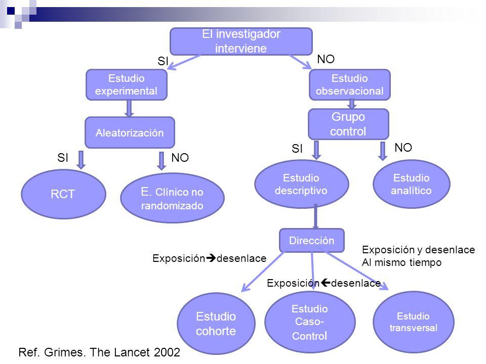 calbala2010 El investigador interviene Estudio experimental Aleatorización Grupo control Estudio observacional RCT Estudio descriptivo Estudio analítico E.