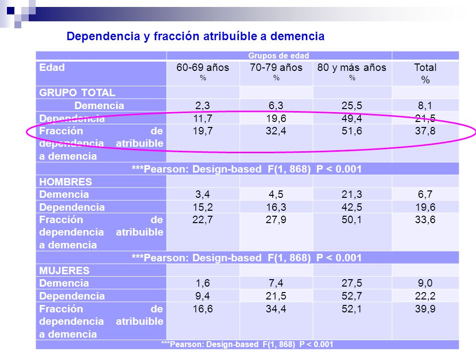 calbala2010 CAlbala 2013 Grupos de edad Edad60-69 años % 70-79 años % 80 y más años % Total % GRUPO TOTAL Demencia2,36,325,58,1 Dependencia11,719,649,421,5 Fracción de dependencia atribuible a demencia 19,732,451,637,8 ***Pearson: Design-based F(1, 868) P < 0.001 HOMBRES Demencia3,44,521,36,7 Dependencia15,216,342,519,6 Fracción de dependencia atribuible a demencia 22,727,950,133,6 ***Pearson: Design-based F(1, 868) P < 0.001 MUJERES Demencia1,67,427,59,0 Dependencia9,421,552,722,2 Fracción de dependencia atribuible a demencia 16,634,452,139,9 ***Pearson: Design-based F(1, 868) P < 0.001 Dependencia y fracción atribuíble a demencia