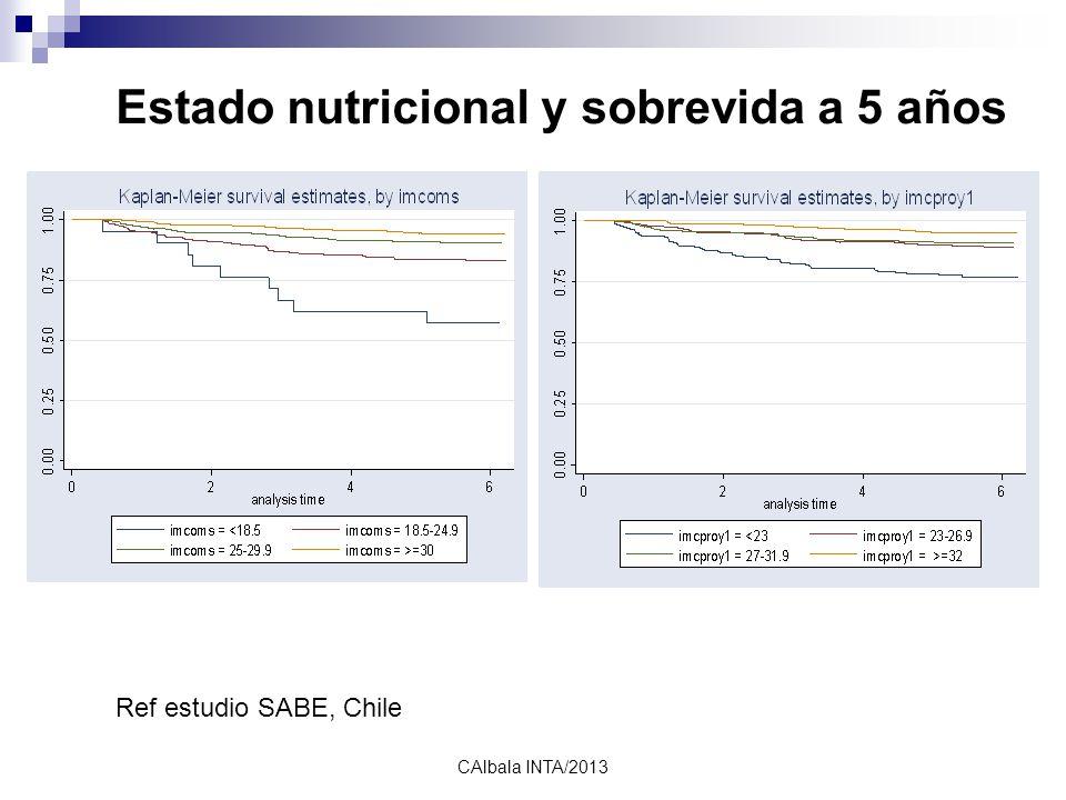 calbala2010 Estado nutricional y sobrevida a 5 años Ref estudio SABE, Chile CAlbala INTA/2013