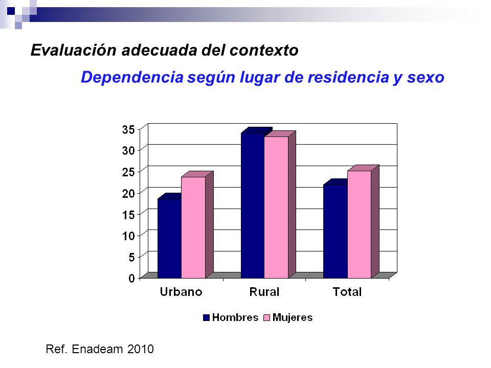 calbala2010 Dependencia según lugar de residencia y sexo Ref.