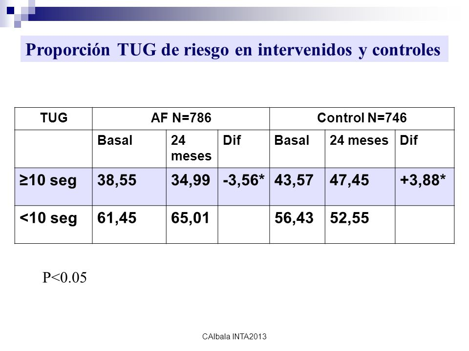 calbala2010 TUGAF N=786Control N=746 Basal24 meses DifBasal24 mesesDif ≥10 seg38,5534,99-3,56*43,5747,45+3,88* <10 seg61,4565,0156,4352,55 P<0.05 Proporción TUG de riesgo en intervenidos y controles CAlbala INTA2013