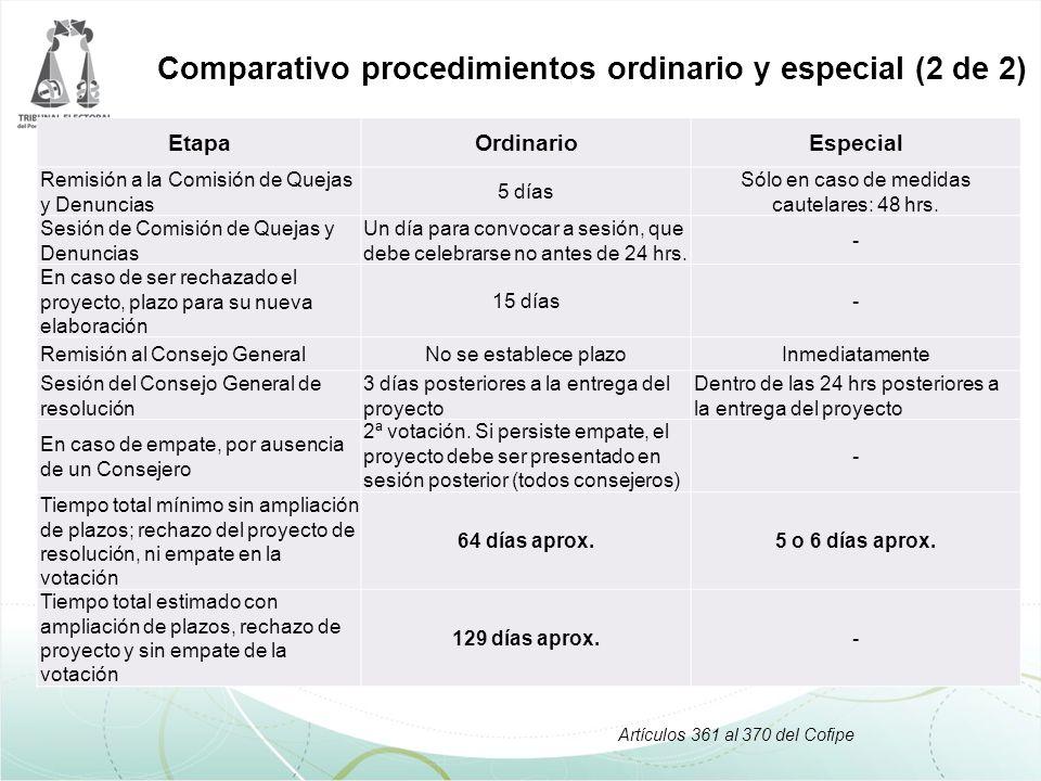 EtapaOrdinarioEspecial Remisión a la Comisión de Quejas y Denuncias 5 días Sólo en caso de medidas cautelares: 48 hrs.