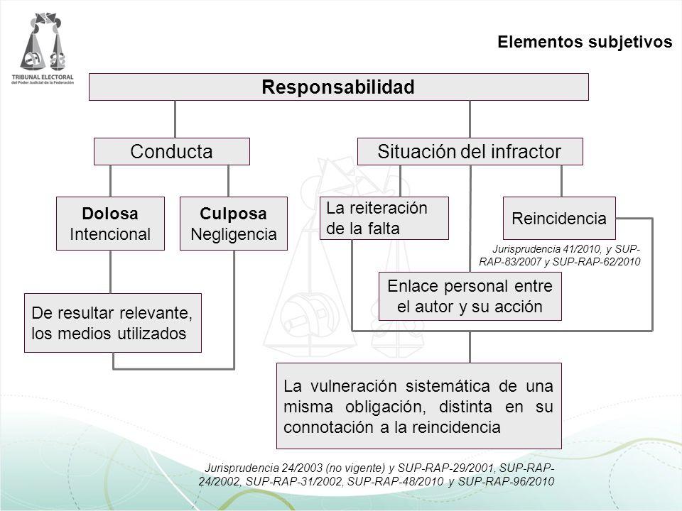 Elementos subjetivos Jurisprudencia 24/2003 (no vigente) y SUP-RAP-29/2001, SUP-RAP- 24/2002, SUP-RAP-31/2002, SUP-RAP-48/2010 y SUP-RAP-96/2010 De resultar relevante, los medios utilizados La vulneración sistemática de una misma obligación, distinta en su connotación a la reincidencia La reiteración de la falta Conducta Enlace personal entre el autor y su acción Reincidencia Dolosa Intencional Culposa Negligencia Responsabilidad Situación del infractor Jurisprudencia 41/2010, y SUP- RAP-83/2007 y SUP-RAP-62/2010
