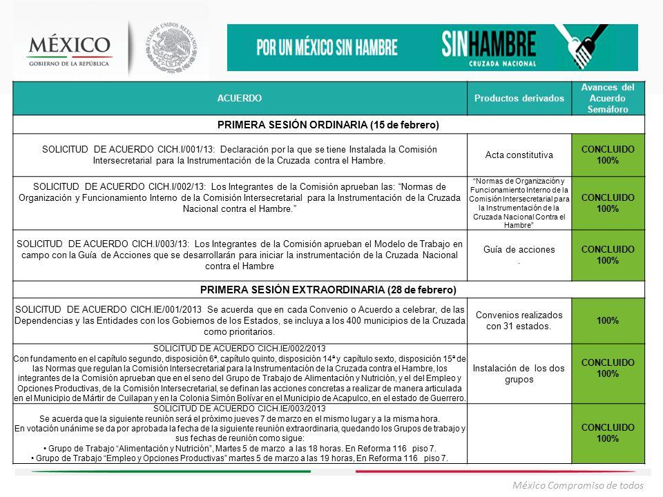México Compromiso de todos ACUERDOProductos derivados Avances del Acuerdo Semáforo PRIMERA SESIÓN ORDINARIA (15 de febrero) SOLICITUD DE ACUERDO CICH.I/001/13: Declaración por la que se tiene Instalada la Comisión Intersecretarial para la Instrumentación de la Cruzada contra el Hambre.