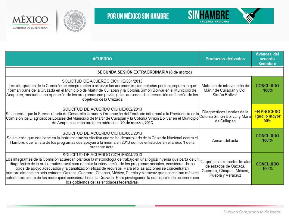 México Compromiso de todos ACUERDOProductos derivados Avances del acuerdo Semáforo SEGUNDA SESIÓN EXTRAORDINARIA (8 de marzo) SOLICITUD DE ACUERDO CICH.IIE/001/2013 Los integrantes de la Comisión se comprometen a reforzar las acciones implementadas por los programas que forman parte de la Cruzada en el Municipio de Mártir de Cuilapan y la Colonia Simón Bolívar en el Municipio de Acapulco, mediante una operación de los programas que privilegie las acciones de intervención en función de los objetivos de la Cruzada Matrices de intervención de Mártir de Cuilapan y Col.
