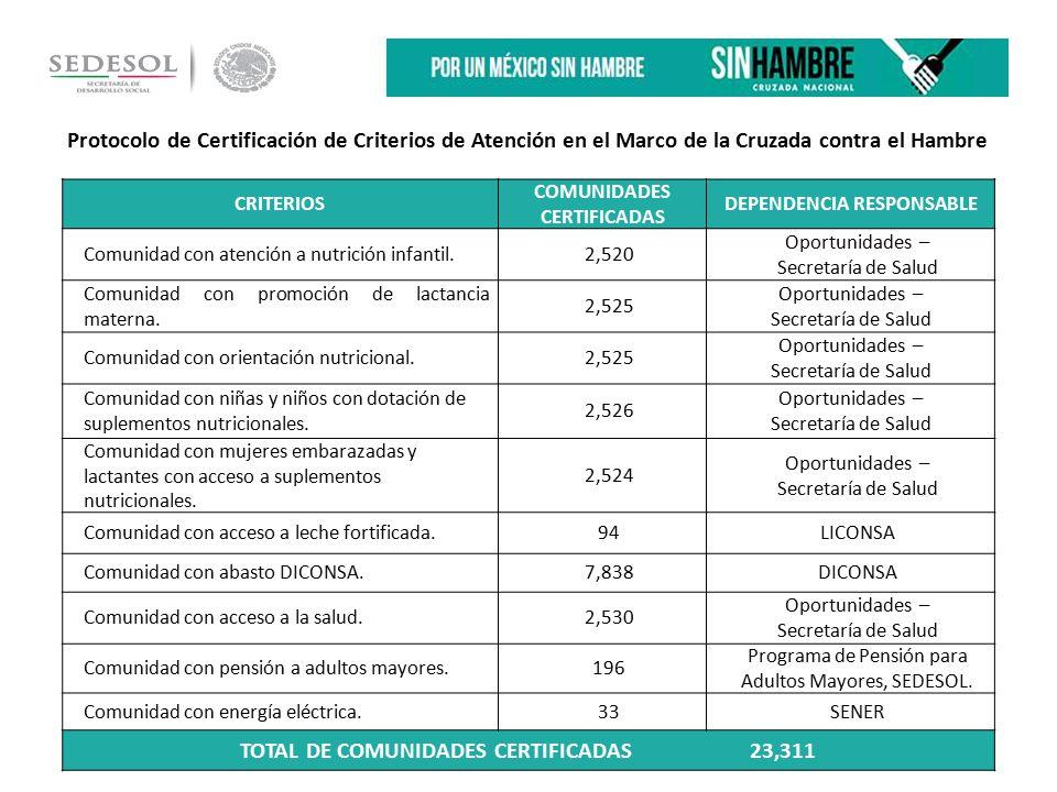 Protocolo de Certificación de Criterios de Atención en el Marco de la Cruzada contra el Hambre CRITERIOS COMUNIDADES CERTIFICADAS DEPENDENCIA RESPONSABLE Comunidad con atención a nutrición infantil.2,520 Oportunidades – Secretaría de Salud Comunidad con promoción de lactancia materna.