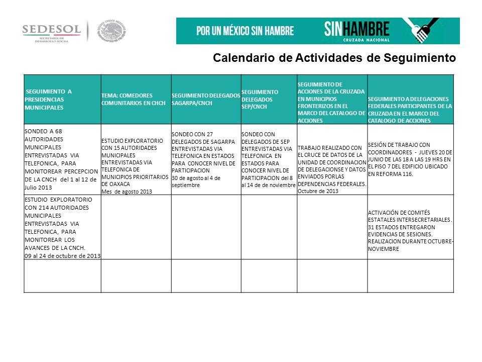 Calendario de Actividades de Seguimiento SEGUIMIENTO A PRESIDENCIAS MUNICIPALES TEMA: COMEDORES COMUNITARIOS EN CHCH SEGUIMIENTO DELEGADOS SAGARPA/CNCH SEGUIMIENTO DELEGADOS SEP/CNCH SEGUIMIENTO DE ACCIONES DE LA CRUZADA EN MUNICIPIOS FRONTERIZOS EN EL MARCO DEL CATALOGO DE ACCIONES SEGUIMIENTO A DELEGACIONES FEDERALES PARTICIPANTES DE LA CRUZADA EN EL MARCO DEL CATALOGO DE ACCIONES SONDEO A 68 AUTORIDADES MUNICIPALES ENTREVISTADAS VIA TELEFONICA, PARA MONITOREAR PERCEPCION DE LA CNCH del 1 al 12 de Julio 2013 ESTUDIO EXPLORATORIO CON 15 AUTORIDADES MUNICIPALES ENTREVISTADAS VIA TELEFONICA DE MUNICIPIOS PRIORITARIOS DE OAXACA Mes de agosto 2013 SONDEO CON 27 DELEGADOS DE SAGARPA ENTREVISTADAS VIA TELEFONICA EN ESTADOS PARA CONOCER NIVEL DE PARTICIPACION 30 de agosto al 4 de septiembre SONDEO CON DELEGADOS DE SEP ENTREVISTADAS VIA TELEFONICA EN ESTADOS PARA CONOCER NIVEL DE PARTICIPACION del 8 al 14 de de noviembre TRABAJO REALIZADO CON EL CRUCE DE DATOS DE LA UNIDAD DE COORDINACION DE DELEGACIONSE Y DATOS ENVIADOS PORLAS DEPENDENCIAS FEDERALES.