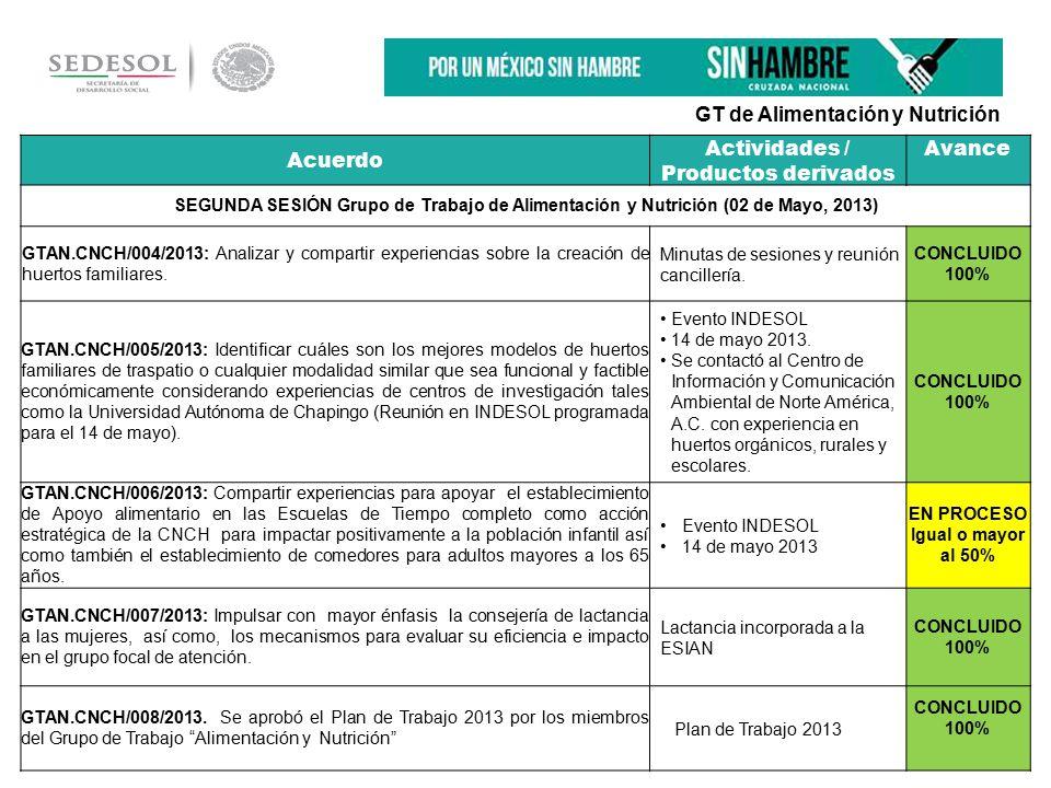 Acuerdo Actividades / Productos derivados Avance SEGUNDA SESIÓN Grupo de Trabajo de Alimentación y Nutrición (02 de Mayo, 2013) GTAN.CNCH/004/2013: Analizar y compartir experiencias sobre la creación de huertos familiares.
