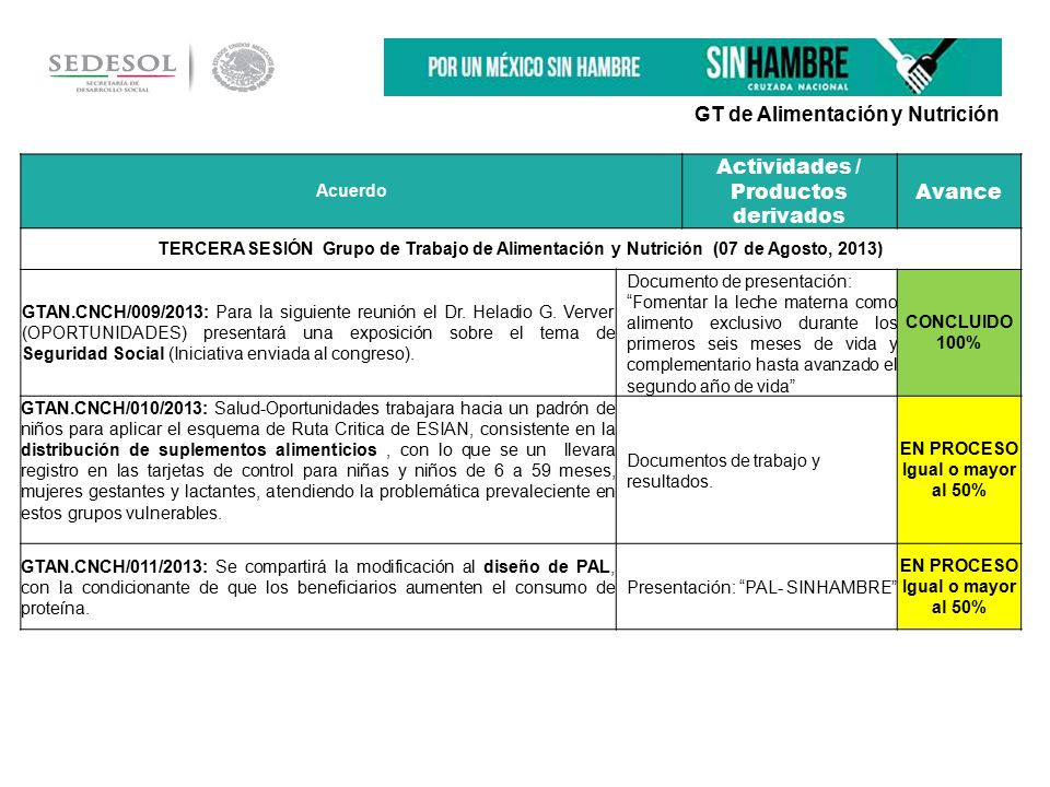 Acuerdo Actividades / Productos derivados Avance TERCERA SESIÓN Grupo de Trabajo de Alimentación y Nutrición (07 de Agosto, 2013) GTAN.CNCH/009/2013: Para la siguiente reunión el Dr.