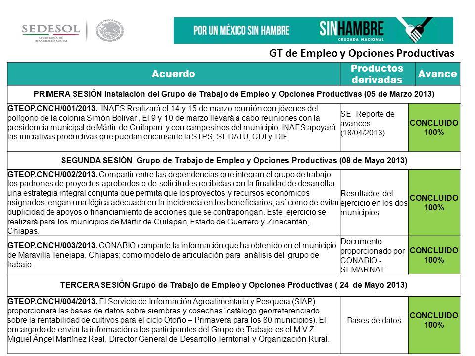 Acuerdo Productos derivadas Avance PRIMERA SESIÓN Instalación del Grupo de Trabajo de Empleo y Opciones Productivas (05 de Marzo 2013) GTEOP.CNCH/001/2013.