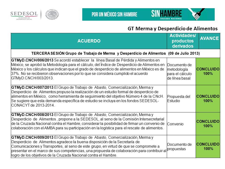 ACUERDO Actividades/ productos derivados AVANCE TERCERA SESIÓN Grupo de Trabajo de Merma y Desperdicio de Alimentos (09 de Julio 2013) GTMyD.CNCH/006/2013 Se acordó establecer la línea Basal de Pérdida y Alimentos en México, se aprobó la Metodología para el cálculo, del Índice de Desperdicio de Alimentos en México y los cálculos que indican que el grado de desperdicio de alimentos en México es de 37%.