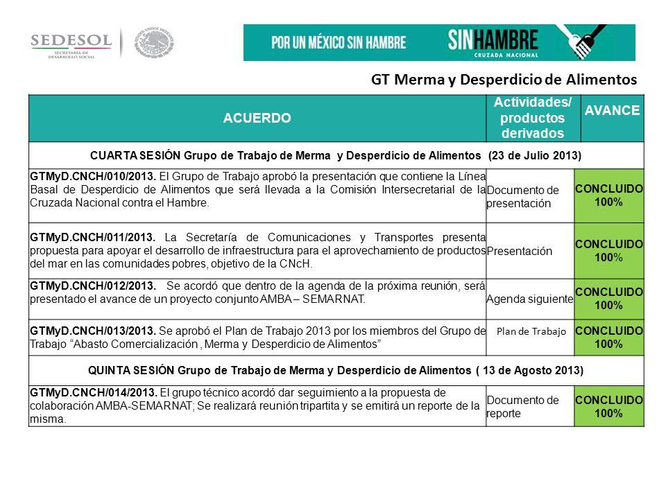 ACUERDO Actividades/ productos derivados AVANCE CUARTA SESIÓN Grupo de Trabajo de Merma y Desperdicio de Alimentos (23 de Julio 2013) GTMyD.CNCH/010/2013.