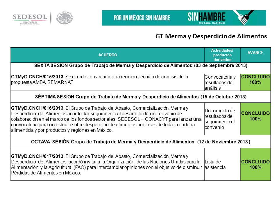 ACUERDO Actividades/ productos derivados AVANCE SEXTA SESIÓN Grupo de Trabajo de Merma y Desperdicio de Alimentos (03 de Septiembre 2013) GTMyD.CNCH/015/2013.