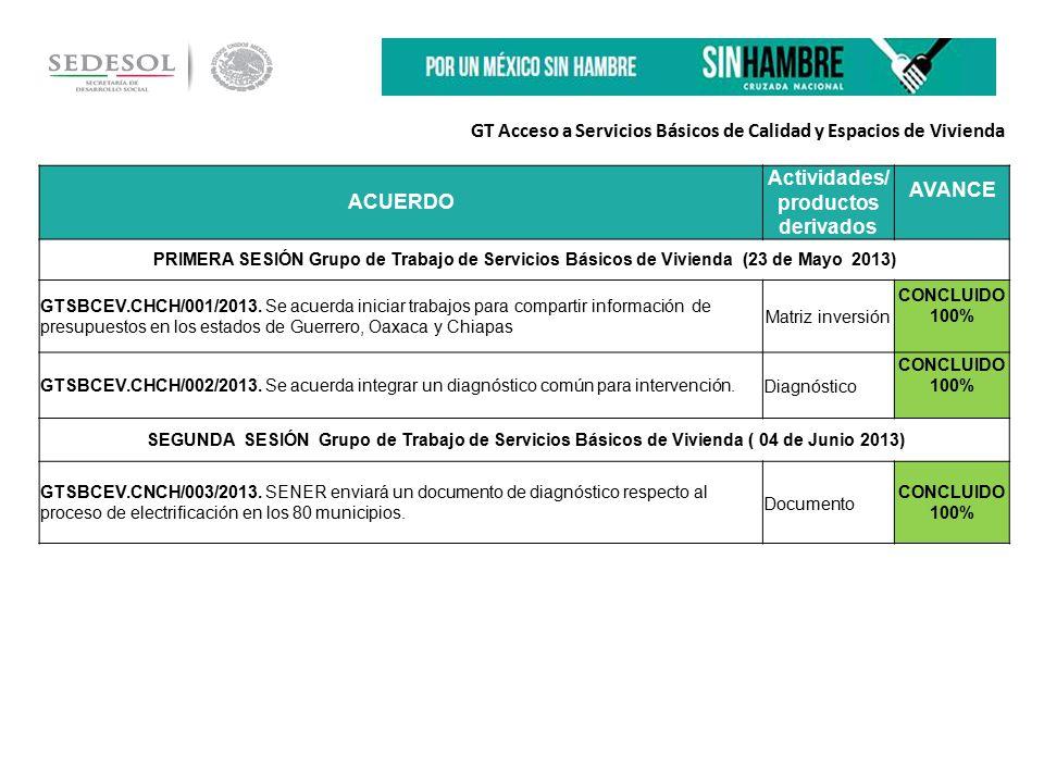 ACUERDO Actividades/ productos derivados AVANCE PRIMERA SESIÓN Grupo de Trabajo de Servicios Básicos de Vivienda (23 de Mayo 2013) GTSBCEV.CHCH/001/2013.