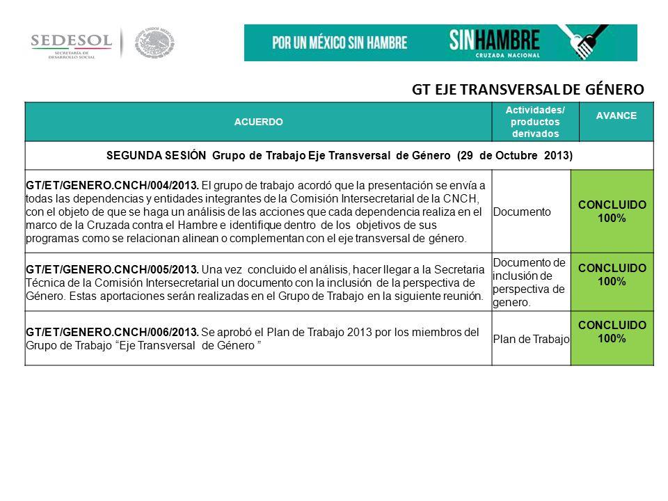 ACUERDO Actividades/ productos derivados AVANCE SEGUNDA SESIÓN Grupo de Trabajo Eje Transversal de Género (29 de Octubre 2013) GT/ET/GENERO.CNCH/004/2013.