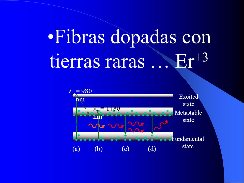Fibras dopadas con tierras raras … Er +3 p = 980 nm s p = 1480 nm (a) (b)(c)(d) Excited state Metastable state Fundamental state