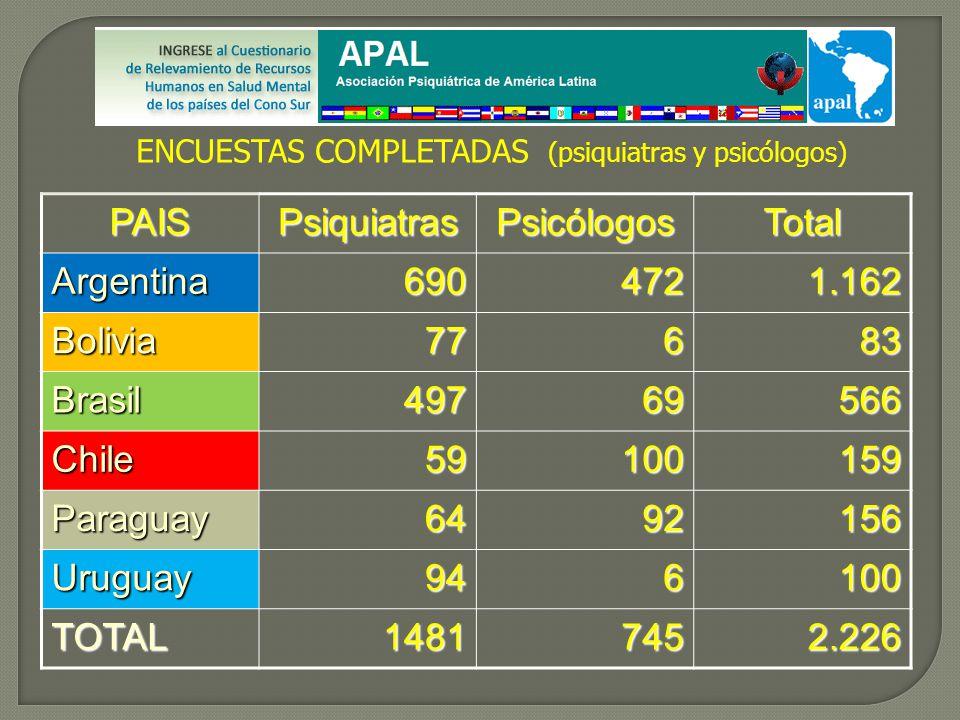 PAISPsiquiatrasPsicólogosTotal Argentina6904721.162 Bolivia77683 Brasil49769566 Chile59100159 Paraguay6492156 Uruguay946100 TOTAL14817452.226 ENCUESTAS COMPLETADAS (psiquiatras y psicólogos)