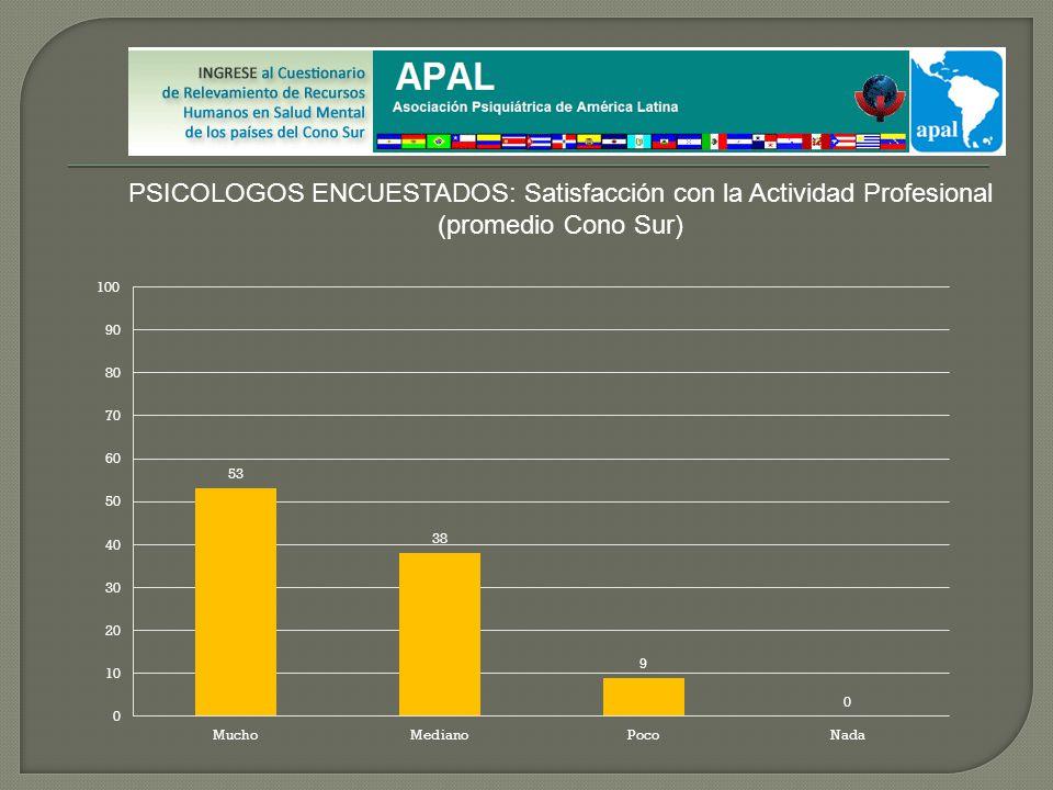 PSICOLOGOS ENCUESTADOS: Satisfacción con la Actividad Profesional (promedio Cono Sur)