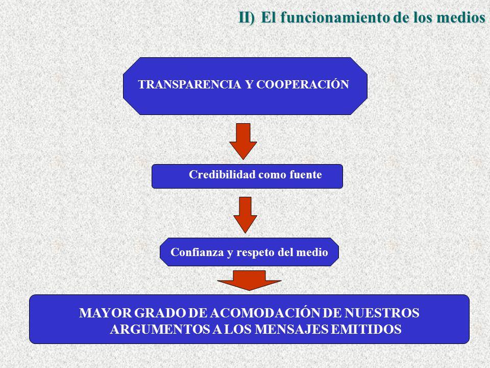 TRANSPARENCIA Y COOPERACIÓN Credibilidad como fuente Confianza y respeto del medio MAYOR GRADO DE ACOMODACIÓN DE NUESTROS ARGUMENTOS A LOS MENSAJES EMITIDOS II) El funcionamiento de los medios