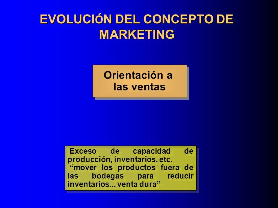 EVOLUCI Ó N DEL CONCEPTO DE MARKETING Orientación al producto Orientación al producto Los consumidores favorecen los productos que ofrecen la calidad, el desempeño e innovación.