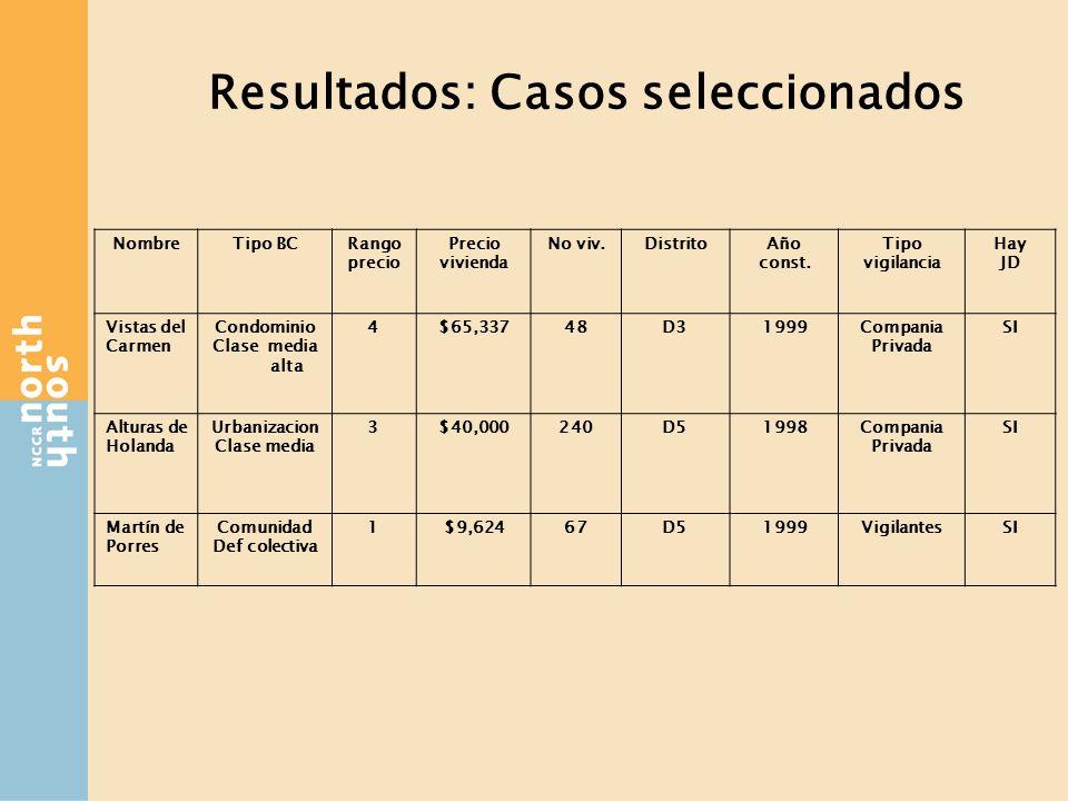 Resultados: Casos seleccionados NombreTipo BCRango precio Precio vivienda No viv.DistritoAño const.
