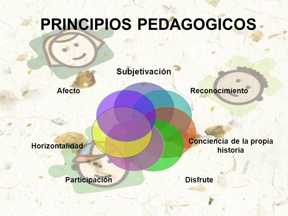 Subjetivación Reconocimiento Conciencia de la propia historia DisfruteParticipación Horizontalidad Afecto PRINCIPIOS PEDAGOGICOS