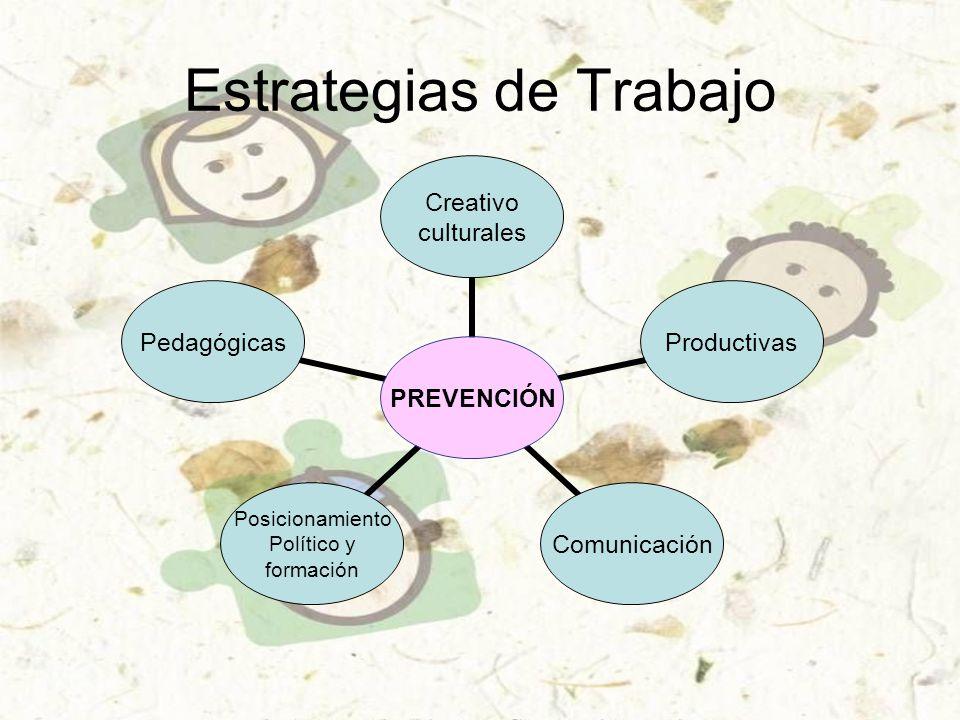 Estrategias de Trabajo PREVENCIÓN Creativo culturales ProductivasComunicación Posicionamiento Político y formación Pedagógicas