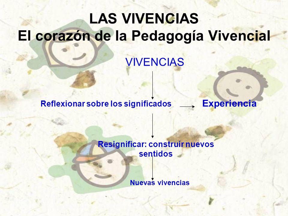 LAS VIVENCIAS El corazón de la Pedagogía Vivencial VIVENCIAS Reflexionar sobre los significados Experiencia Resignificar: construir nuevos sentidos Nuevas vivencias