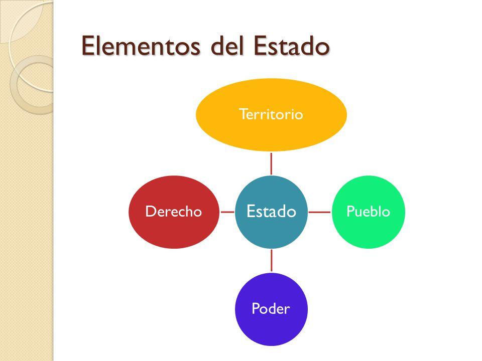 Elementos del Estado Estado TerritorioPuebloPoderDerecho
