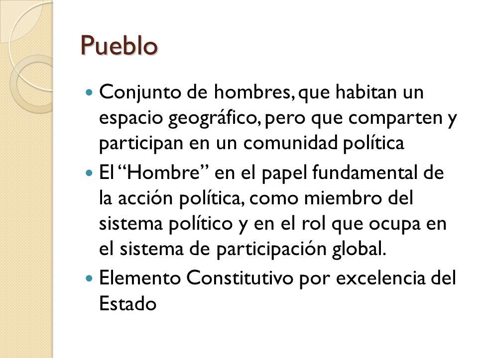 Pueblo Conjunto de hombres, que habitan un espacio geográfico, pero que comparten y participan en un comunidad política El Hombre en el papel fundamental de la acción política, como miembro del sistema político y en el rol que ocupa en el sistema de participación global.