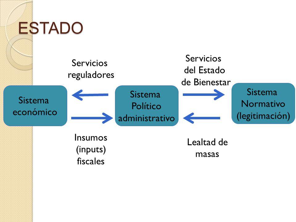 7 ESTADO Sistema económico Sistema Político administrativo Sistema Normativo (legitimación) Servicios reguladores Insumos (inputs) fiscales Servicios del Estado de Bienestar Lealtad de masas