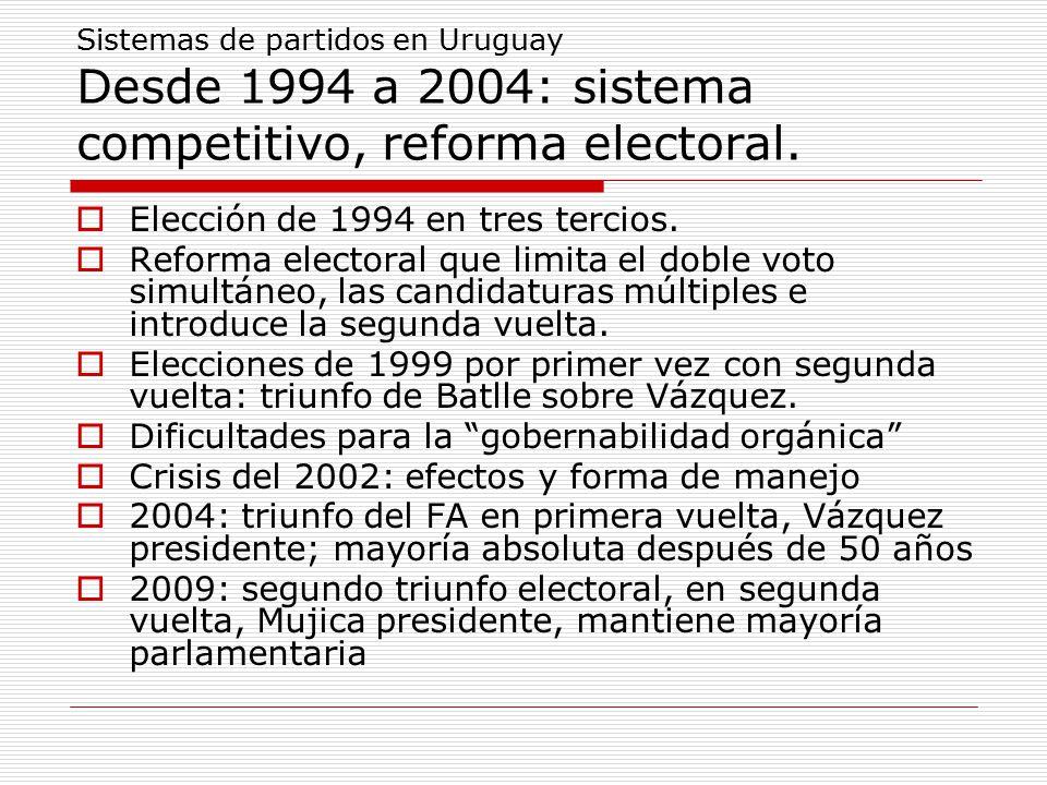 Sistemas de partidos en Uruguay Desde 1994 a 2004: sistema competitivo, reforma electoral.