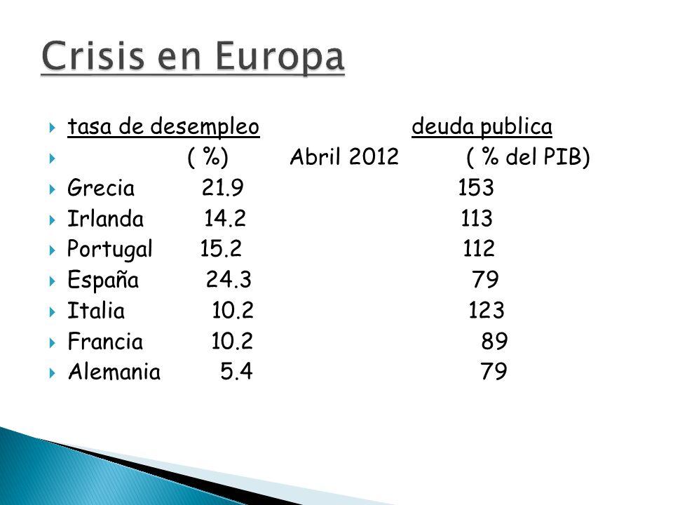  tasa de desempleo deuda publica  ( %) Abril 2012 ( % del PIB)  Grecia 21.9 153  Irlanda 14.2 113  Portugal 15.2 112  España 24.3 79  Italia 10.2 123  Francia 10.2 89  Alemania 5.4 79