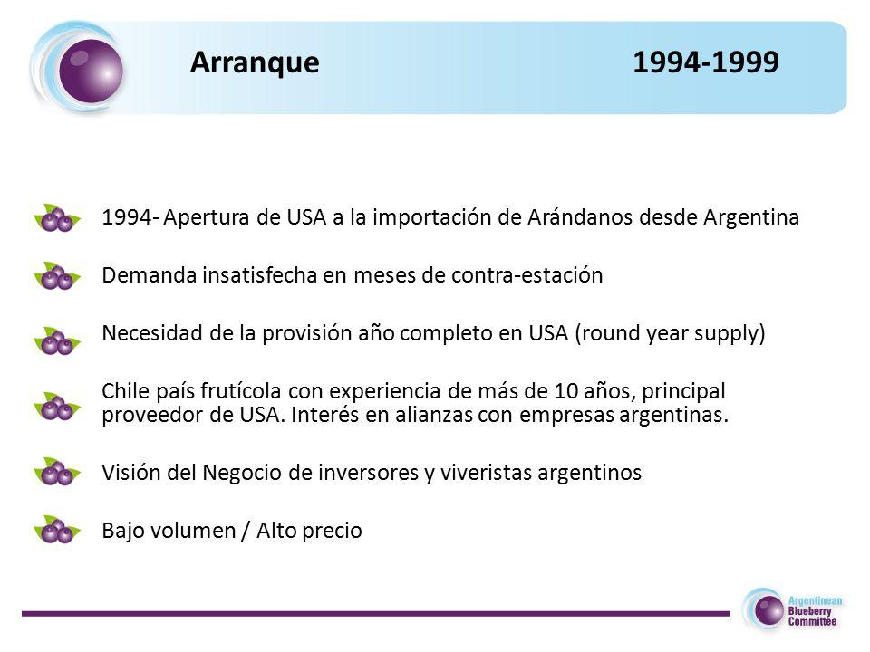 Arranque 1994-1999 1994- Apertura de USA a la importación de Arándanos desde Argentina Demanda insatisfecha en meses de contra-estación Necesidad de la provisión año completo en USA (round year supply) Chile país frutícola con experiencia de más de 10 años, principal proveedor de USA.