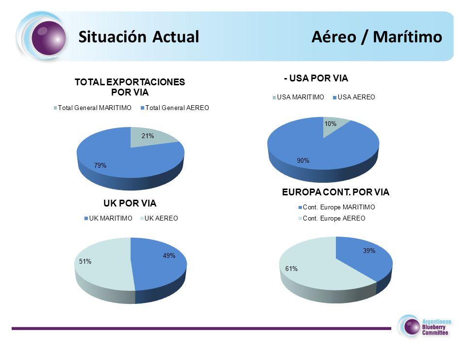 Situación ActualAéreo / Marítimo